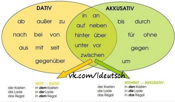 Pr positionen dativ akkusativ grammatik german grammar for Dativ akkusativ prapositionen