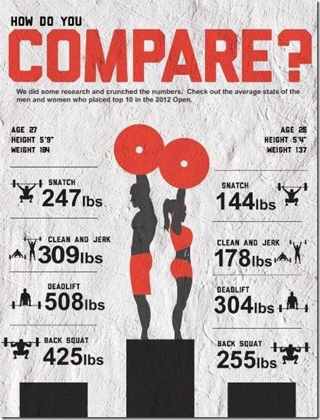 The average stats of the men and women who placed in the top 10 in the 2012 CrossFit Open. How do you compare? >>> ahmmmm I'm taller than the average guy and lift a LOT less than both. XD