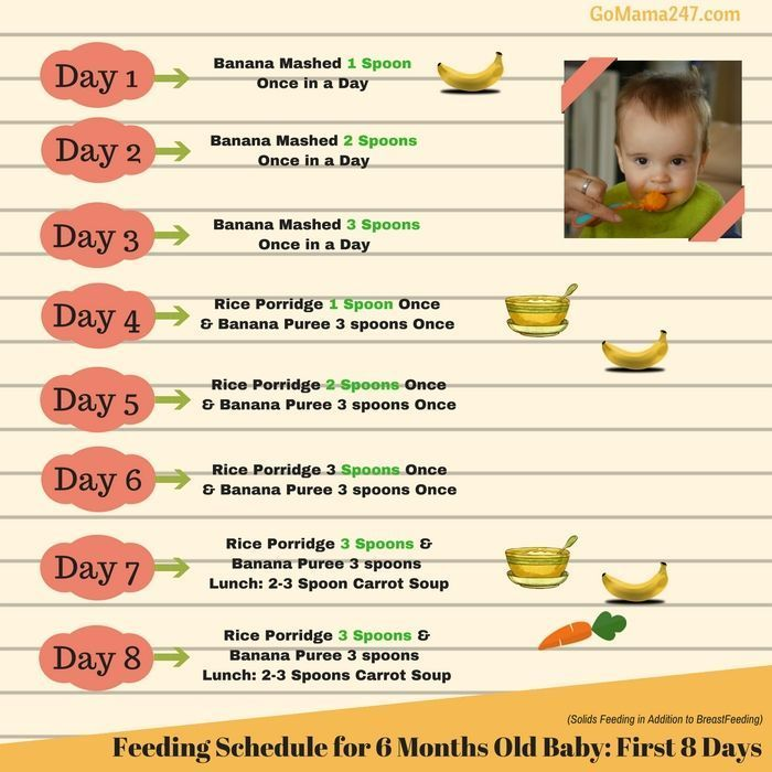 Food Chart For 6 Months Old Baby First Week Baby Food Chart Baby First Foods Baby Solid Food
