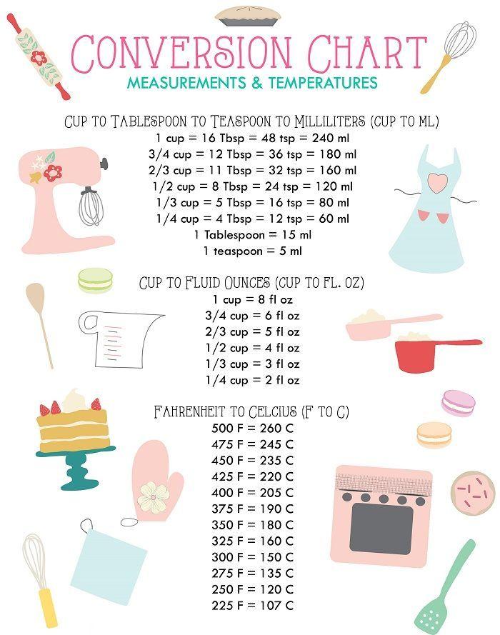 Baking charts