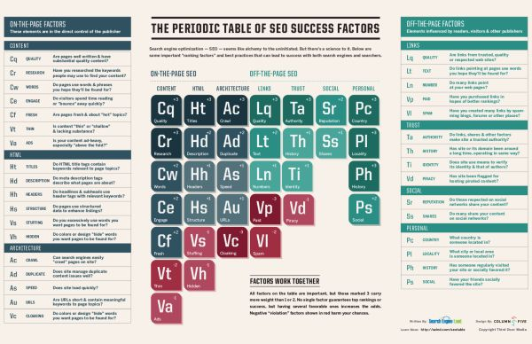 Now Updated: The Periodic Table Of SEO Success Factors. selnd.com/13tnIV6 #seo #search