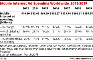 Mobile Internet Advertising Is Booming | Evans on Marketing