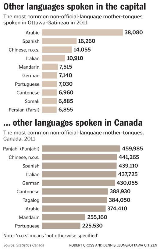 Languages Spoken In Canada #findbetter