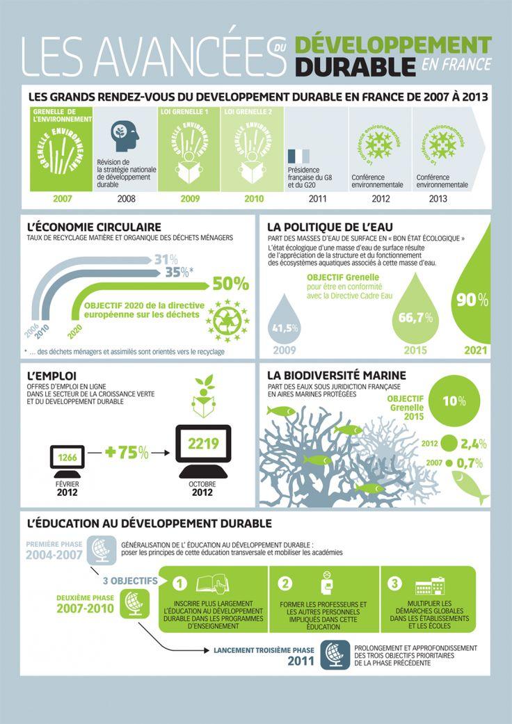[infographie] La progression du développement durable en France   Bio à la une