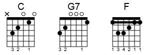 Guitar chords to Silent Night in a chord chart.