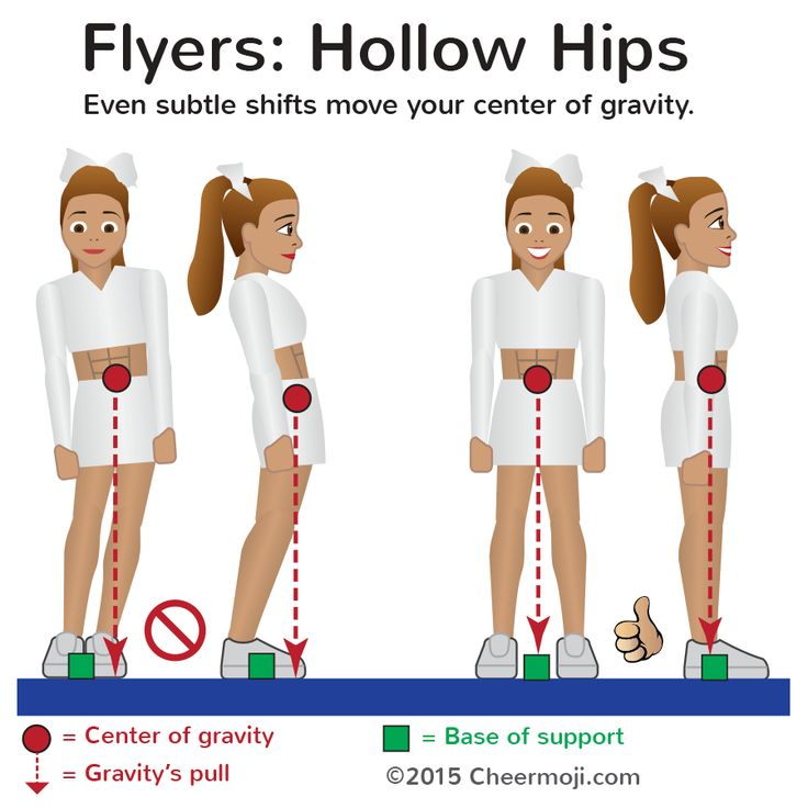 """Flyers: hollow hips! Read the full """"Secret to great stunting"""" tip at Cheermoji.com #cheerleading"""