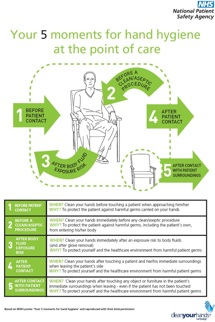 5 moments of hand hygiene poster Google Search NURSING
