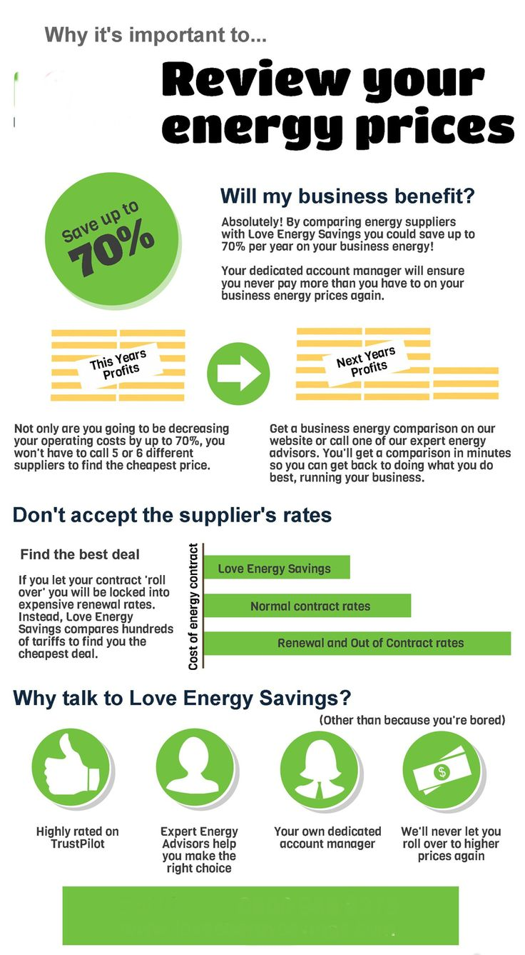 Energy Advice line is a free of charge service that provides local and national businesses within the uk business electricity and business gas price comparisons. This is the best way to get the best price on your utilities year in year out. We guarantee to provide you with the cheapest price on the market first time every time!! We will even do any switching you may wish to do all still free of charge. #infographics