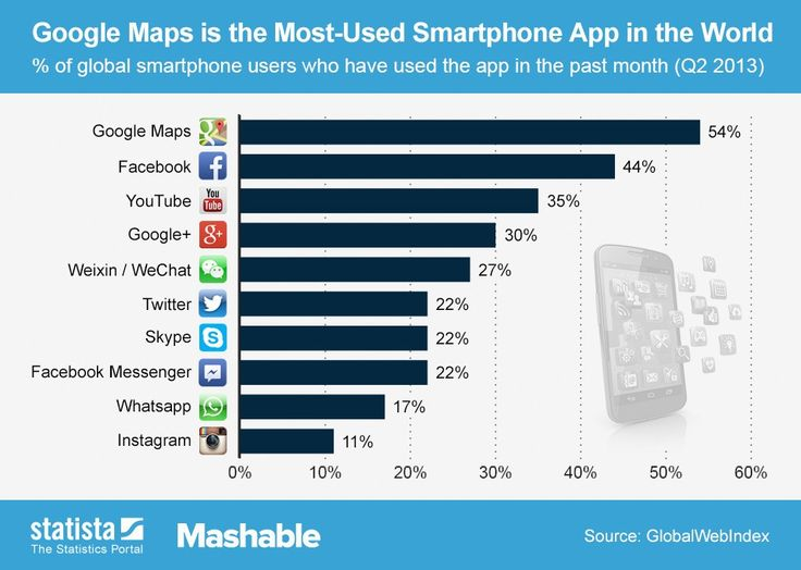 the 10 most frequently used smartphone apps. Wait, co tu robi Google+ :o?