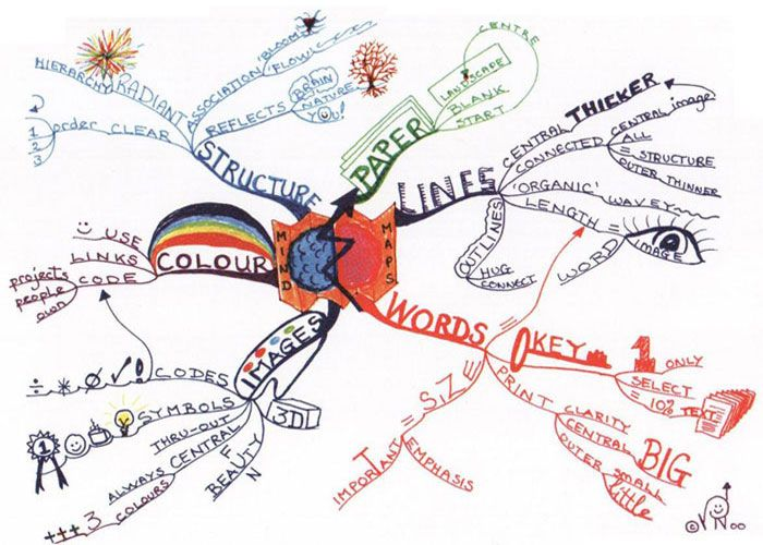 What is mind mapping? A mind map is a graphical way to represent ideas and concepts. It is a visual thinking tool that helps structuring information, helping you to better analyze, comprehend, synthesize, recall and generate new ideas.    Just as in every great idea, its power lies in its simplicity.