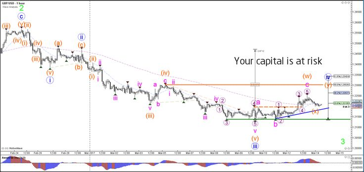 GBP/USD Wave-4 Retracement in 38.2-50% Fibonacci Zone  - Your capital is at risk