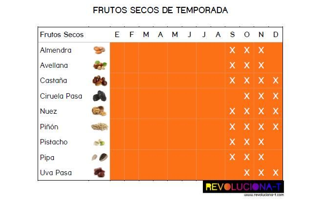 Frutos Secos de Temporada