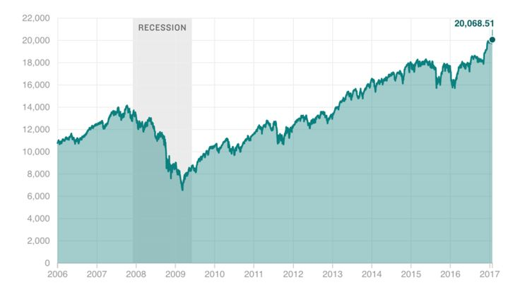 The Stock Market Is On An Epic Upswing. Here's Why It Probably Hasn't Benefited You