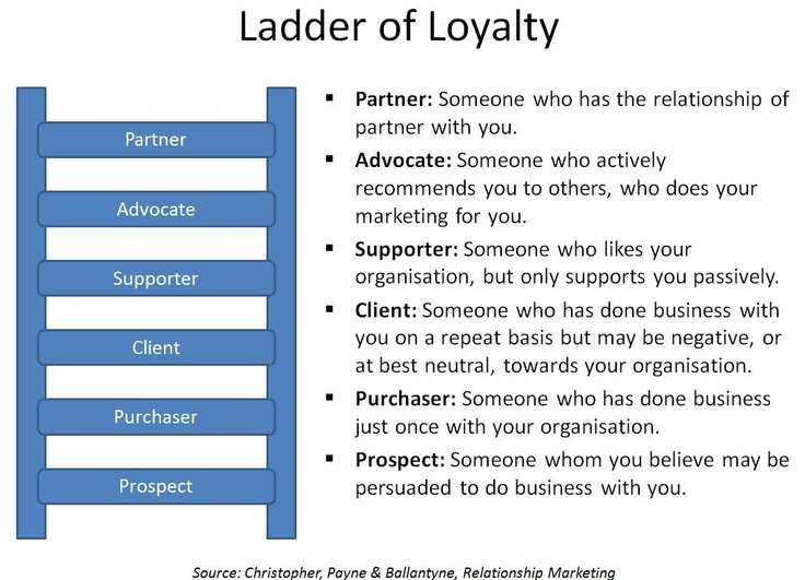 marketing relationship ladder