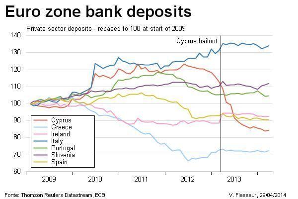 Euro zone bank deposits