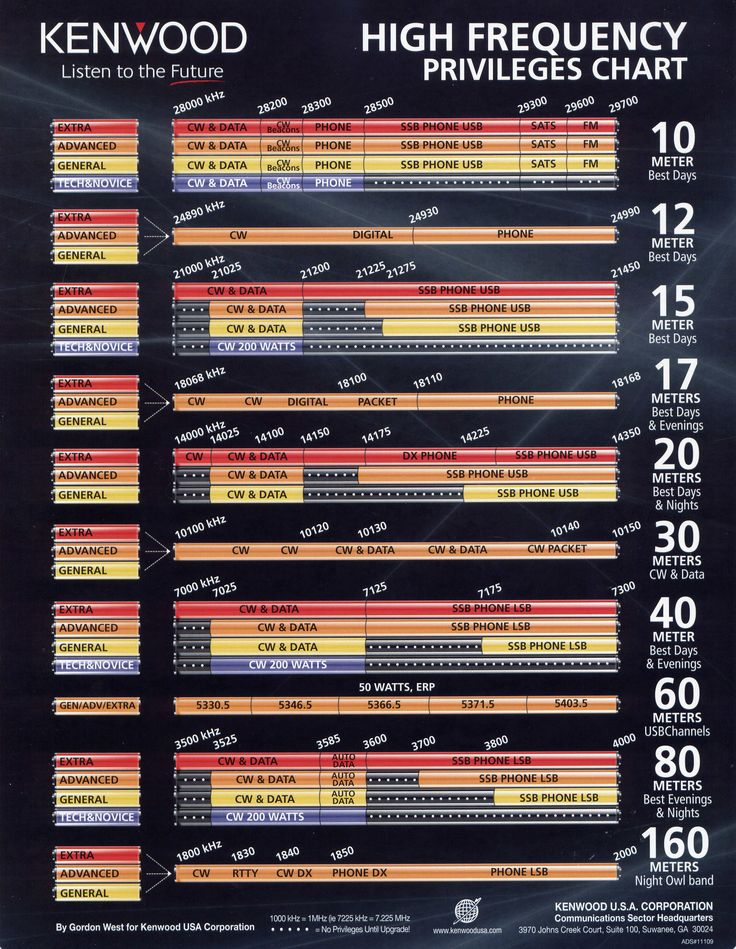New Arrl Frequency Chart cooltestinfo