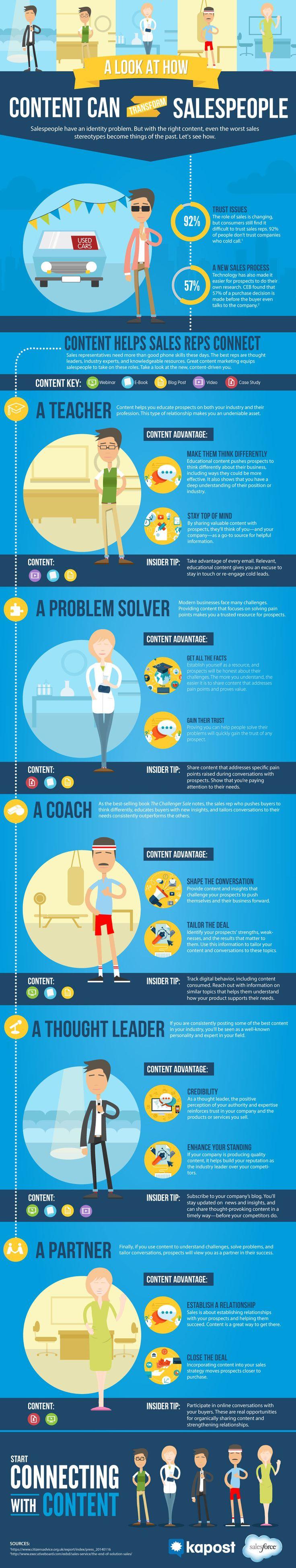 How Content Transforms Salespeople [Infographic] | Kapost | #TheMarketingTechAlert