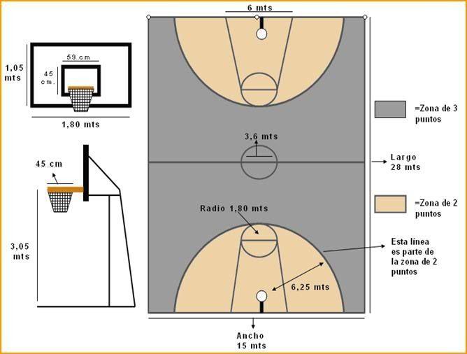 Qué Es El Baloncesto Campo De Baloncesto En 2021 Canchas Cancha De Baloncesto Medidas Cancha De Futbol