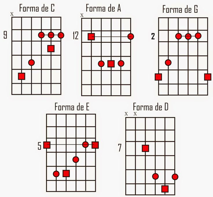 How to write a vocal melody on guitar
