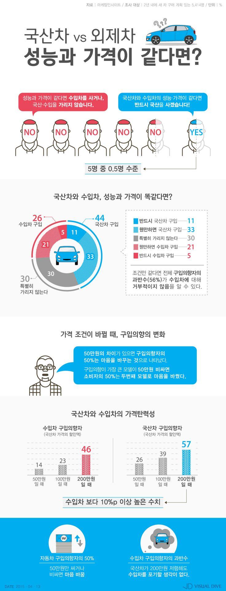 성능·가격 같다면?…소비자 10명 중 1명, '국산차 살 것' [인포그래픽] #Car / #Infographic ⓒ 비주얼다이브 무단 복사·전재·재배포 금지