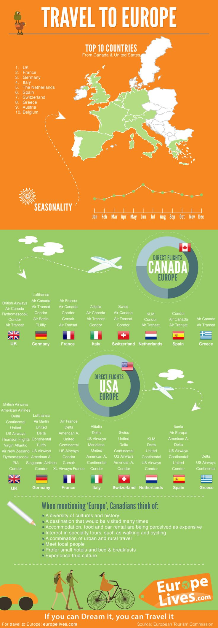 66 best interesting facts images on pinterest info graphics great summary of what flights service europe out of north america from http fandeluxe Images