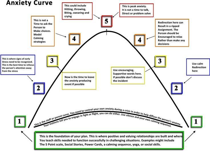 Anxiety curve