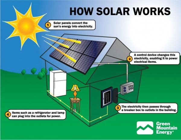 simple solar energy facts showing how the sun powers a house