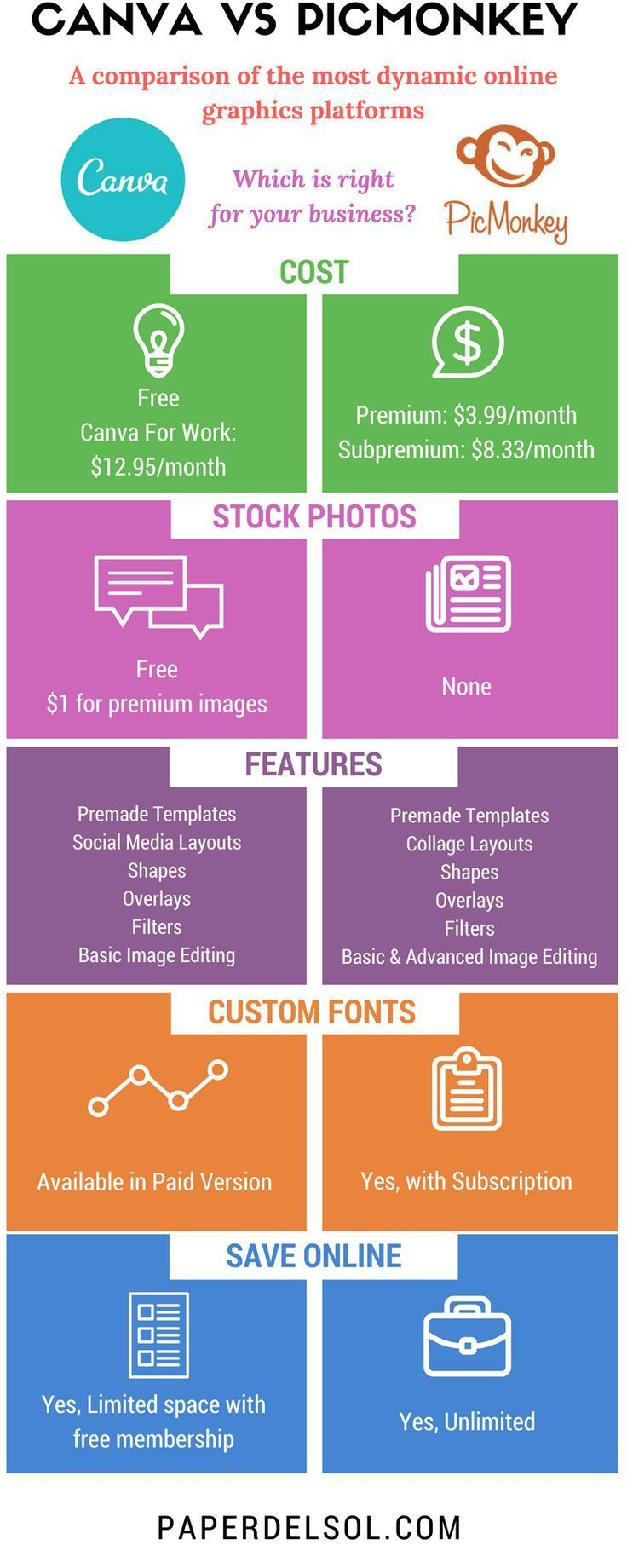 Canva or PicMonkey: Which is the right online graphic design ptform for your business?
