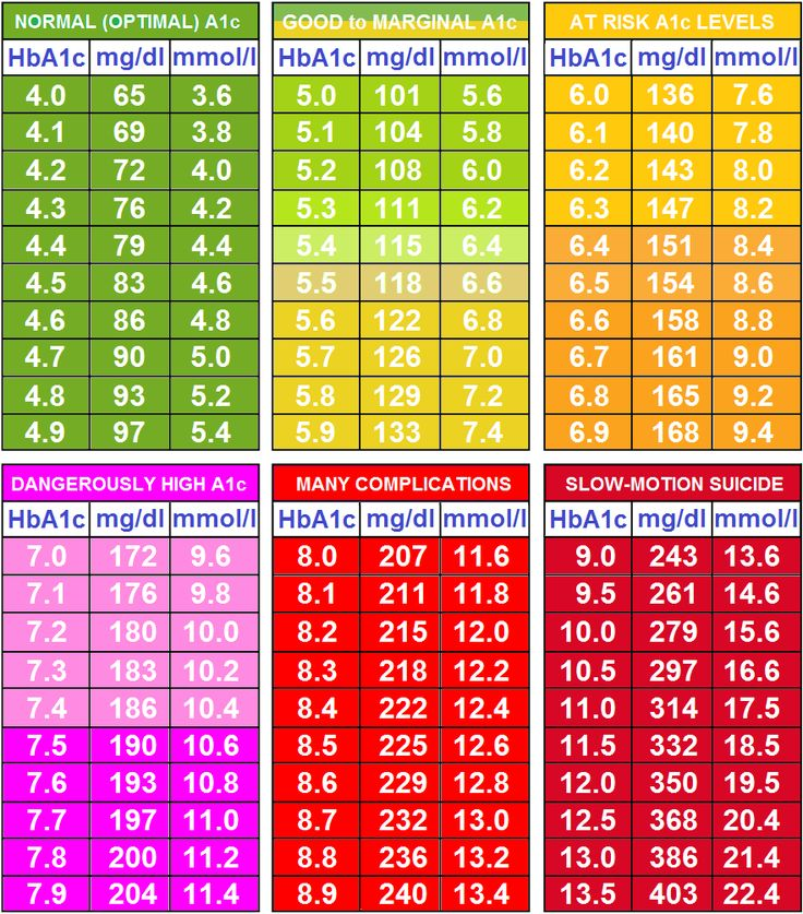 Glucose Levels Conversion Table