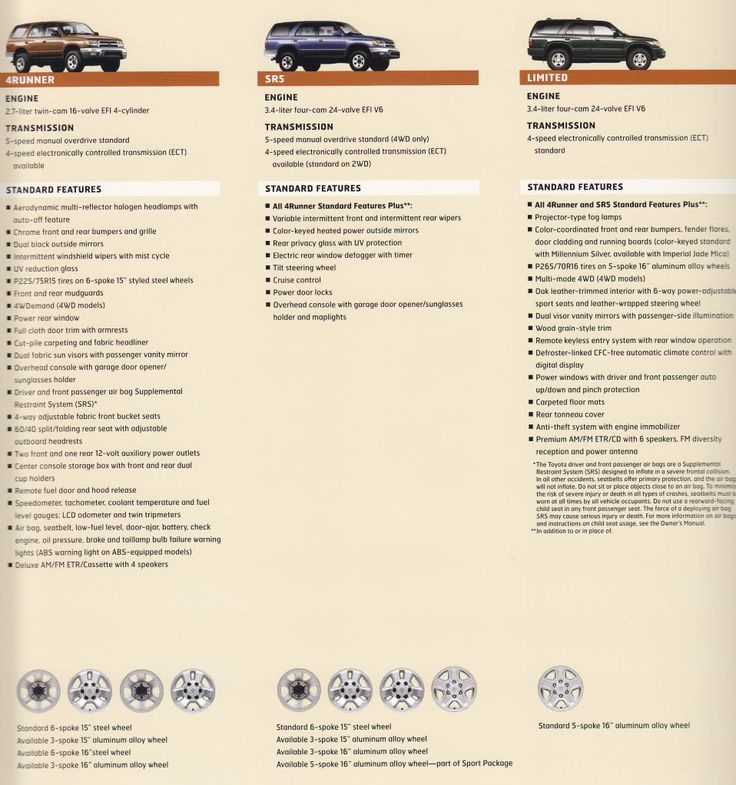 3rd Gen 4Runner Buyer's Guide - Toyota 4Runner Forum - Largest 4Runner Forum