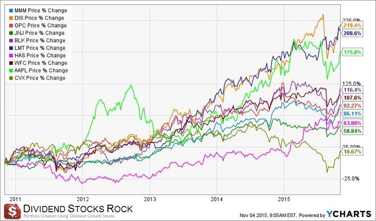 SPY Vs Dividend Growth Portfolio