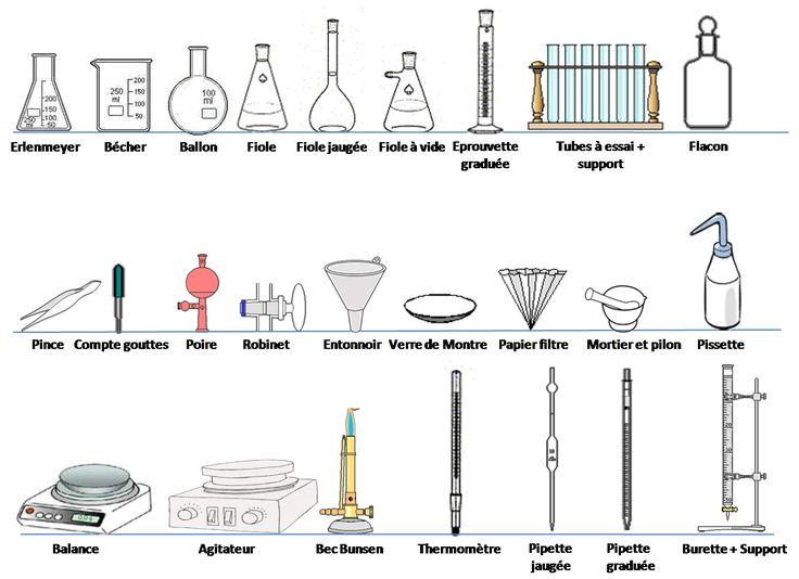 Top Les 25 meilleures idées de la catégorie Physique chimie sur  TR21