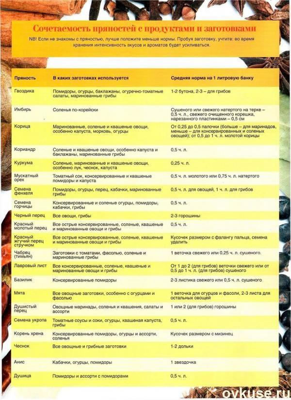 Сочетаемость пряностей с продуктами и заготовками