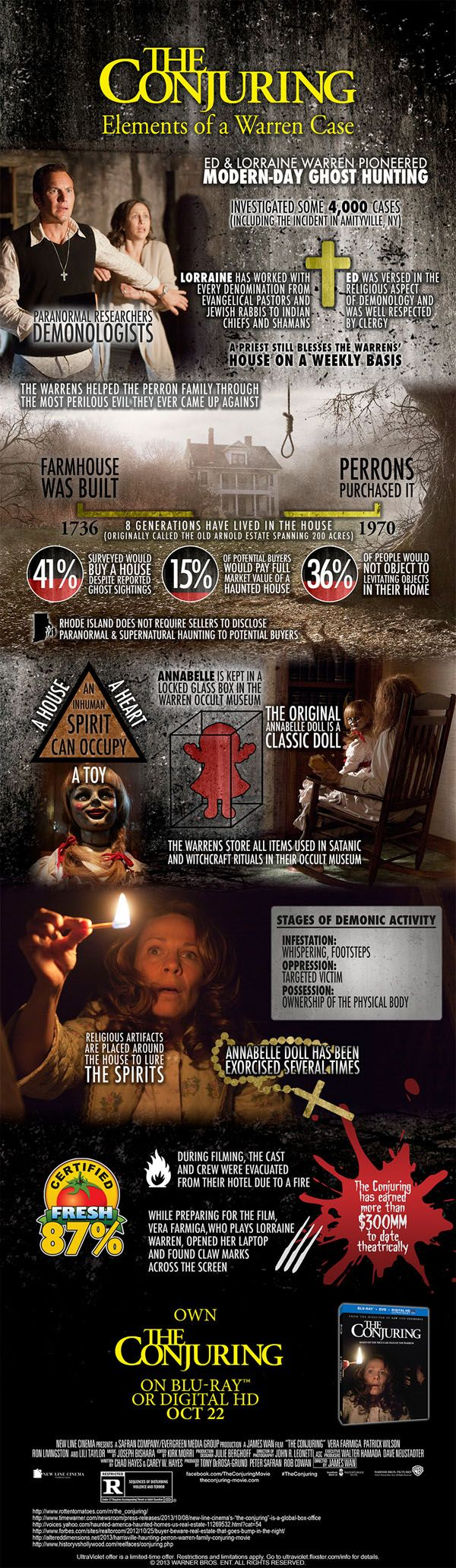 """Second clap?"" (The Conjuring Infographic). And is there anything creepier than a possessed doll??"