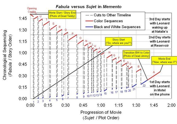 Memento as a war movie essay
