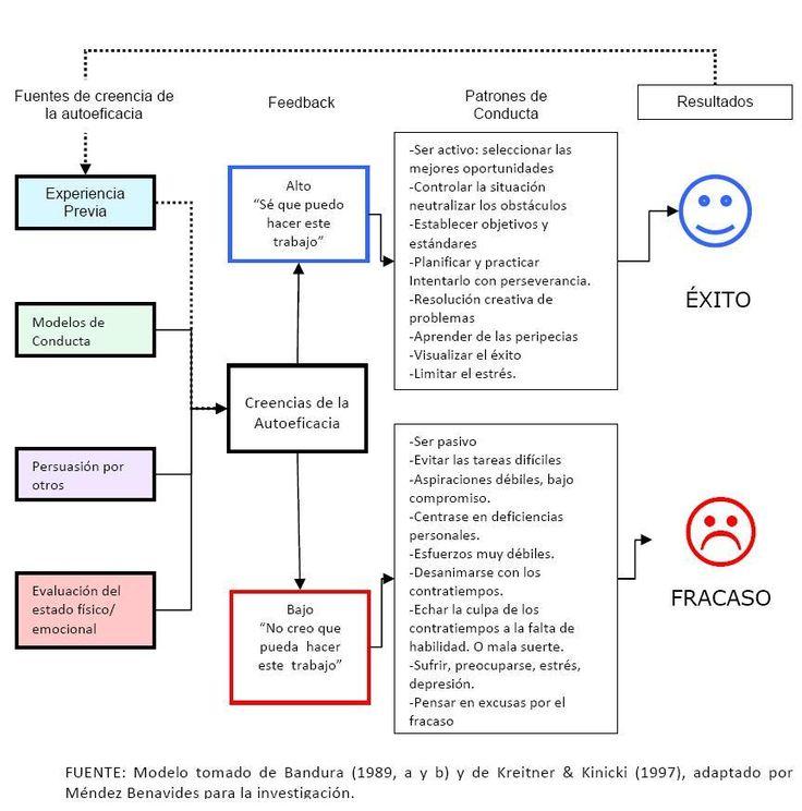 ROGER MENDEZ BENAVIDES: Modelo de la Autoeficacia del Dr. Albert Bandura