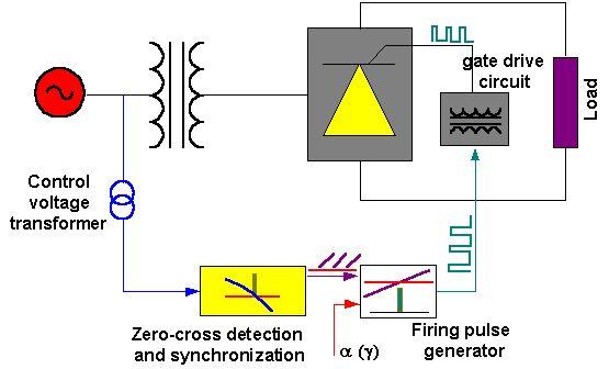 Block Diagram Of The Control And Firing Circuit
