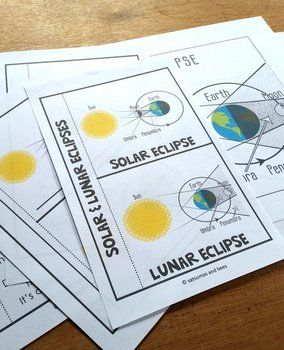 Solar and Lunar eclipses- Interactive science notebook foldables