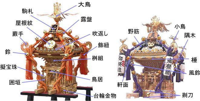 神輿の各部名称