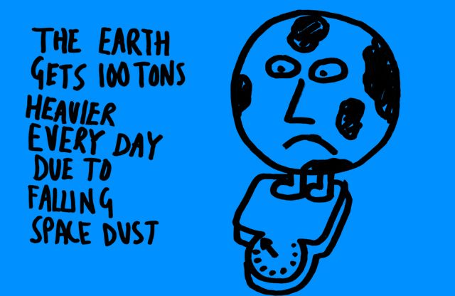 The earth gets 100 tons heavier every day due to falling space dust