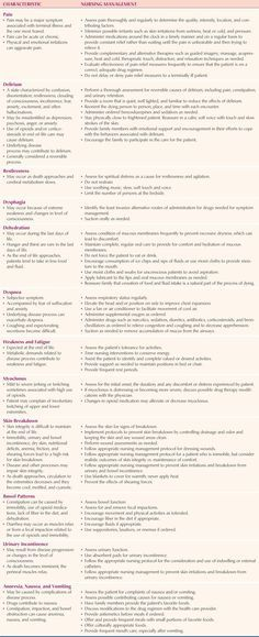 111 best Palliative \ Hospice Care images on Pinterest Hospice - hospice nurse sample resume
