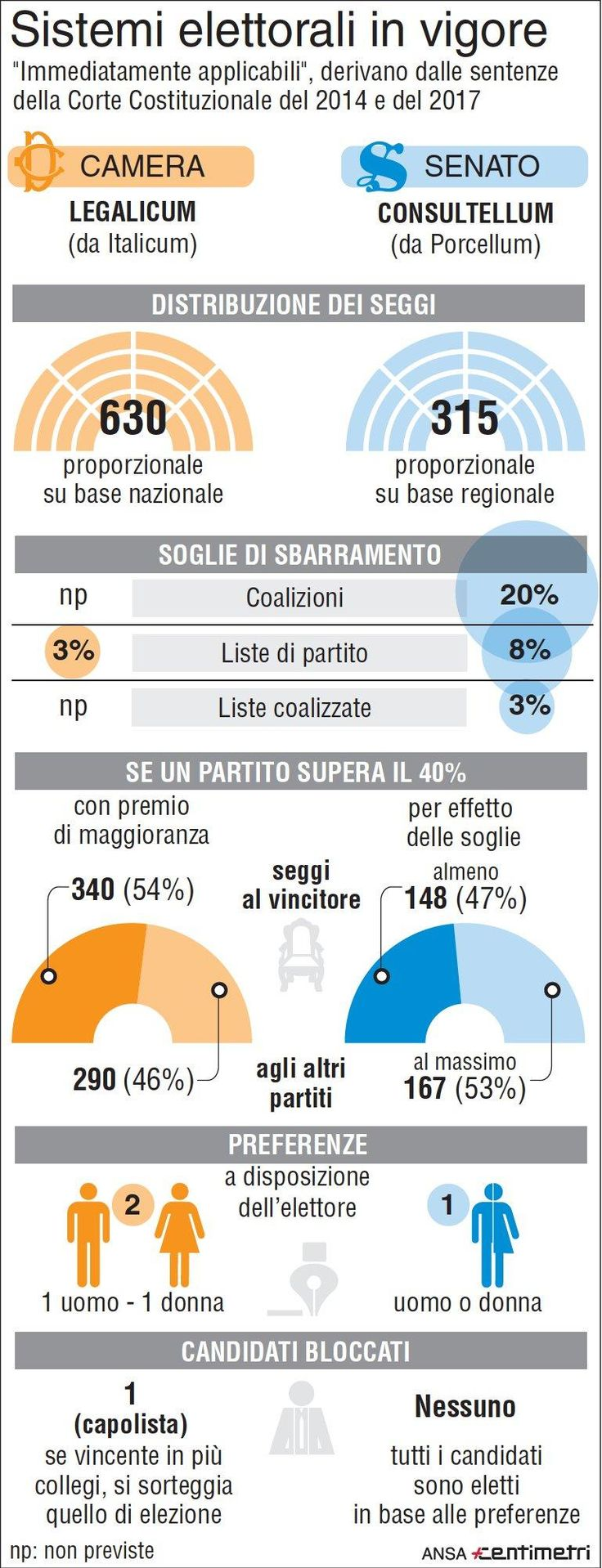 Legge elettorale, i sistemi in vigore