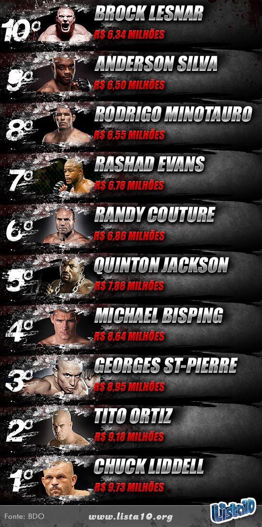 Lutadores-do-UFC-que-mais-ganharam-dinheiro