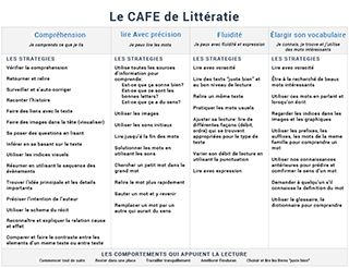 Le CAFE de Littératie–French CAFE Menu - The Daily Cafe