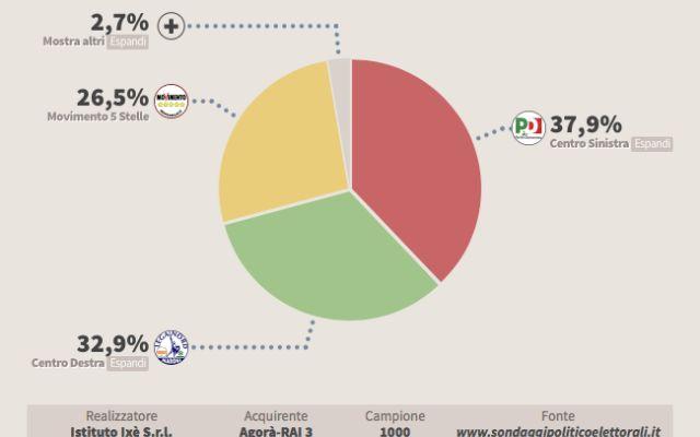 Se si votasse oggi per le elezioni politiche, quali partiti voterebbero gli italiani? Nuovo sondaggio Ixé. Centro sinistra in vantaggio sul centro destra con 5 punti di distacco, segue il Movimento 5 Stelle.  Sondaggi visualizzabili tramite grafici intuitivi e interattivi. #politica #sondaggi #m5s #pd #lega #fi