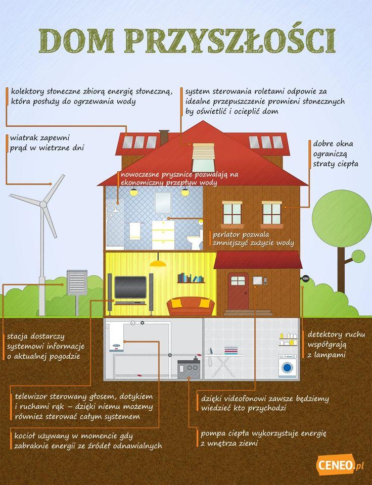 przyszłościowy inteligentny dom #preser #infografika #ekologia #technologia