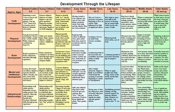 social development throughout the life span Development refers to change or growth that occurs in a child during the life span from birth to adolescence learning to relate to others is social development.