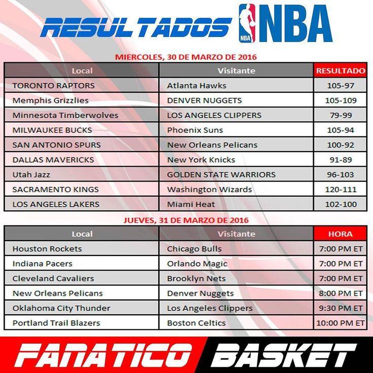 Resultados de la NBA #FanaticoBasket #Pasion #Por #el #Baloncesto #ThisisWhyWePlay #Nba #Baloncesto #Cesta #SinFronteras #Publicidad #Venezuela #FelizJueves #Resultados  #Posiciones #Pronosticos #Parley
