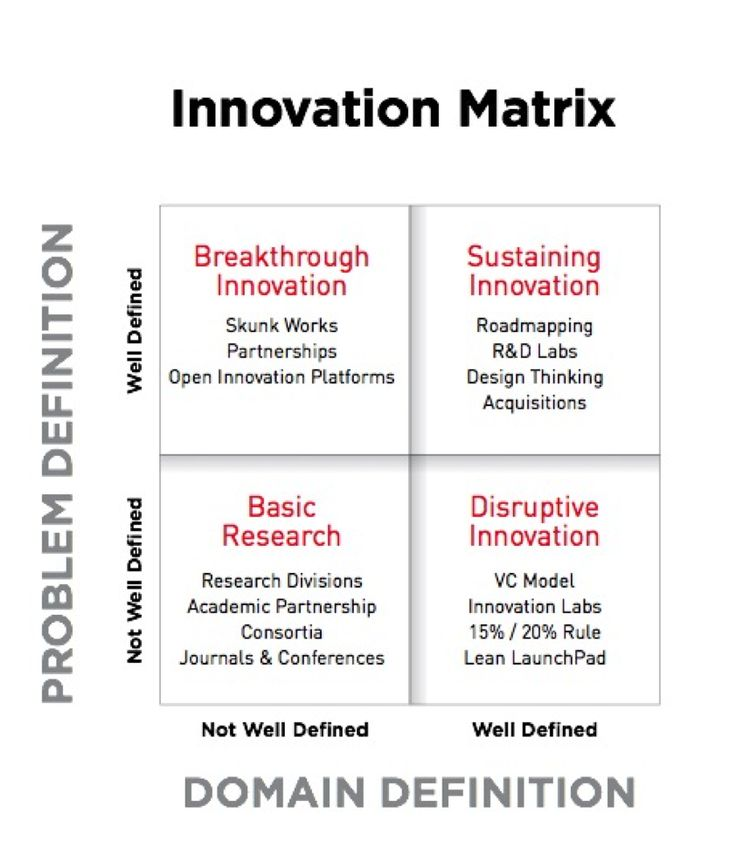 No Innovation Strategy Fits Every Problem, So You Need To Work With Full Toolbox | Digital Tonto