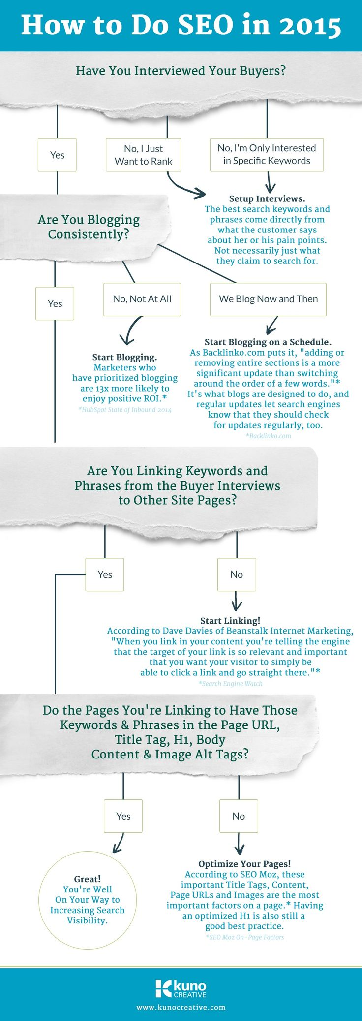 #Howto do #SEO in 2015 [#infographic]
